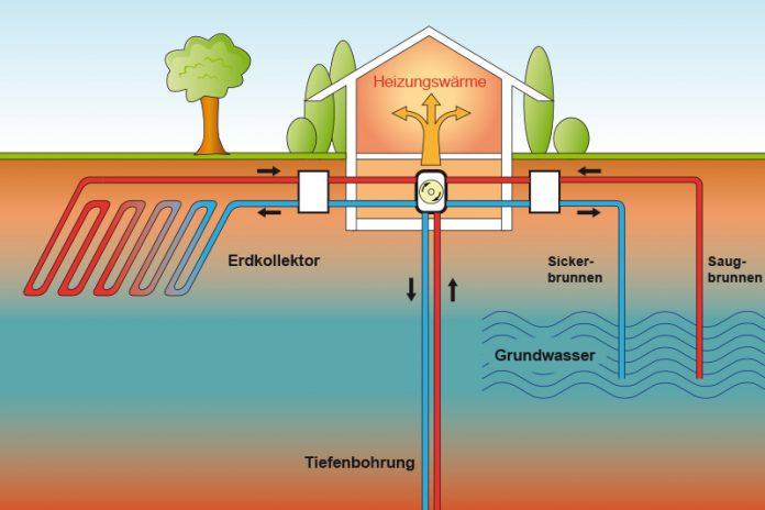 Bei der Wärmepumpe gibt es unterschiedliche Systeme.