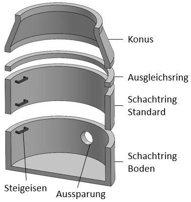Schachtringe